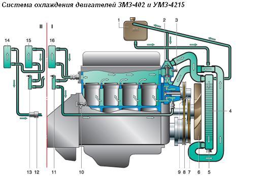 Система охлаждения двигателей